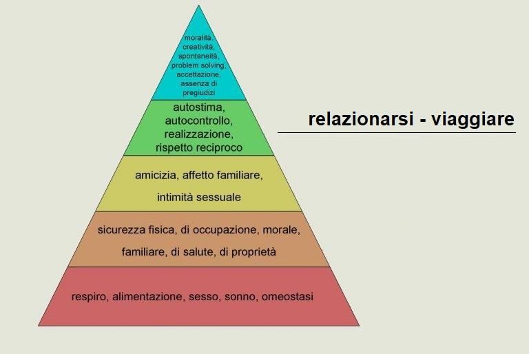 piramide di Maslow classificazione dei bisogni